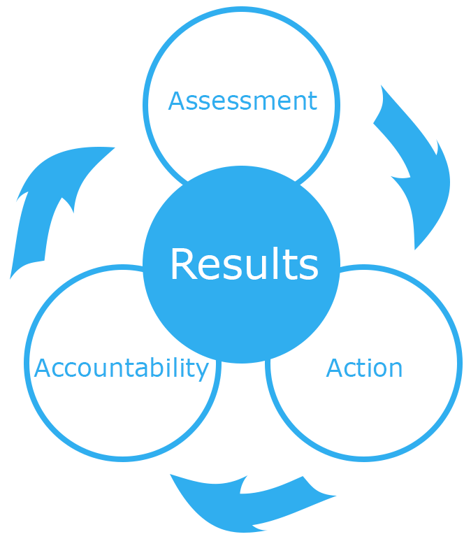 Assessment, Action, Accountability, Results