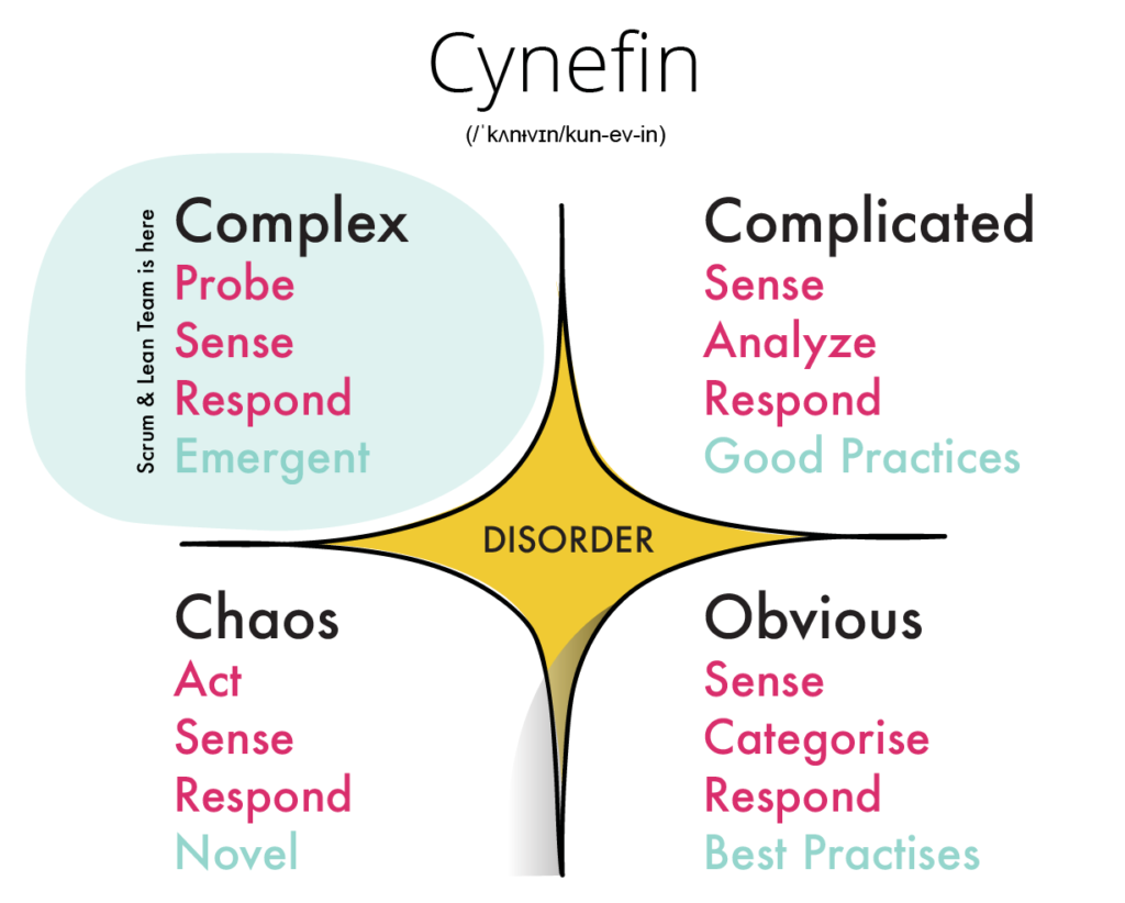 Cynefin – A leaders decision mindset