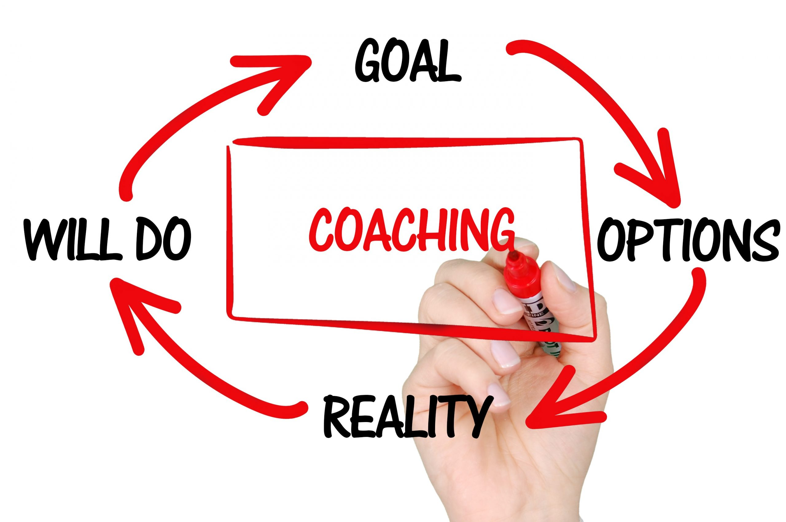 Coaching Helps You Hit Your Goals